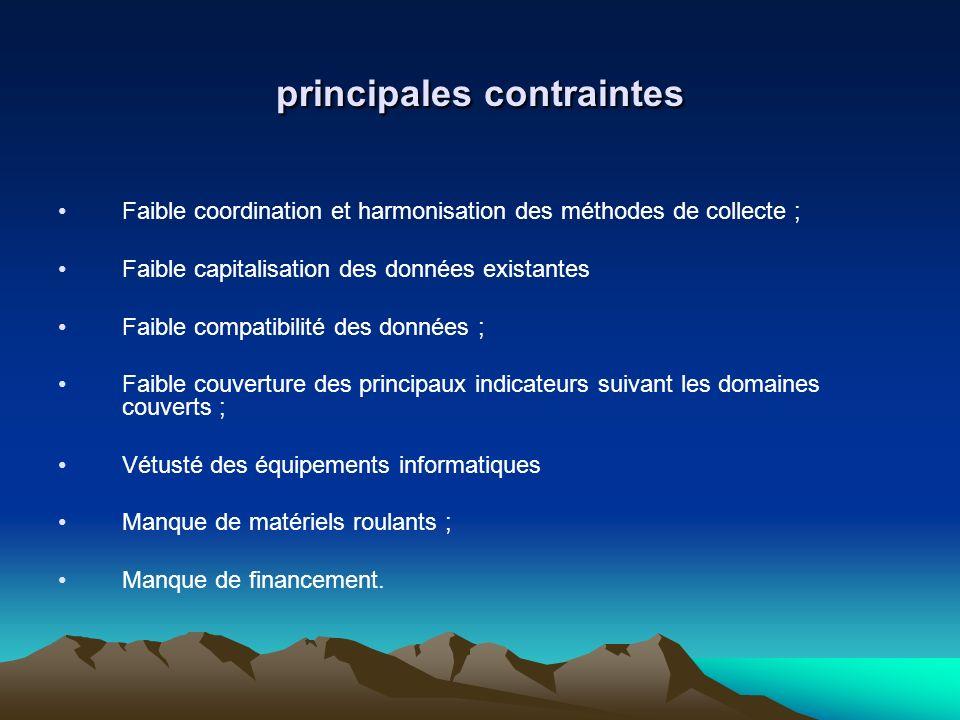 principales contraintes