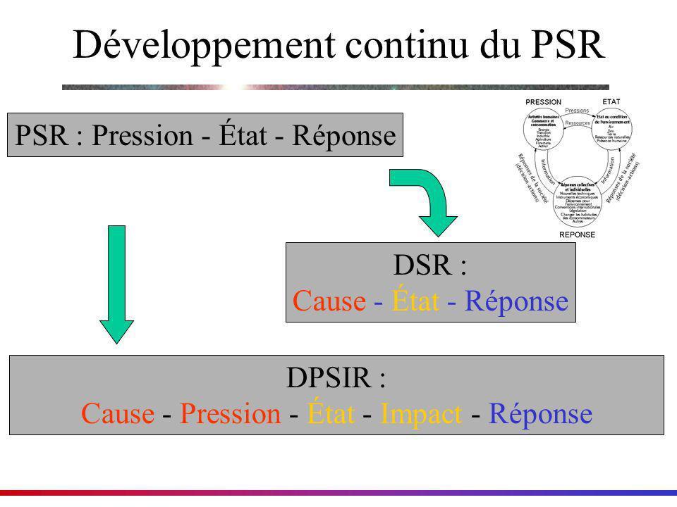 Développement continu du PSR