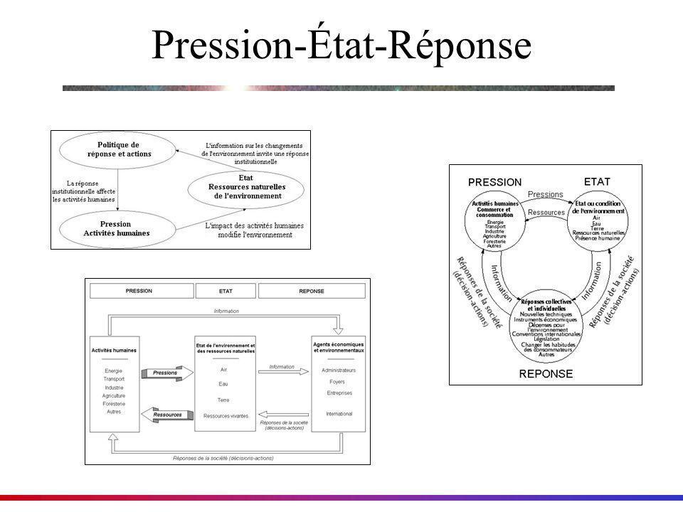 Pression-État-Réponse