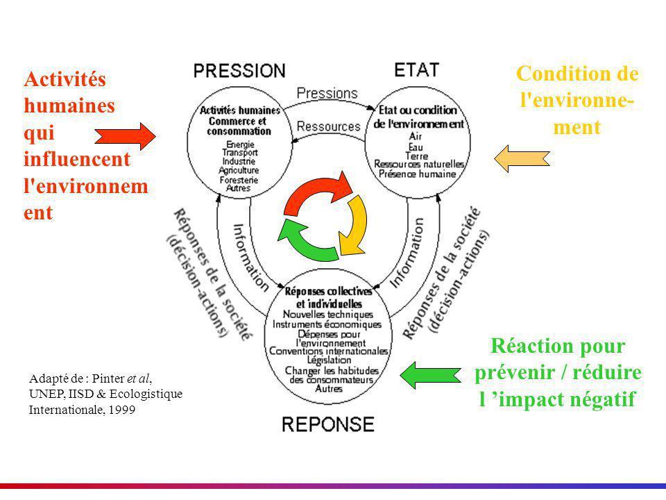 Condition de l environne-ment Activités humaines qui influencent