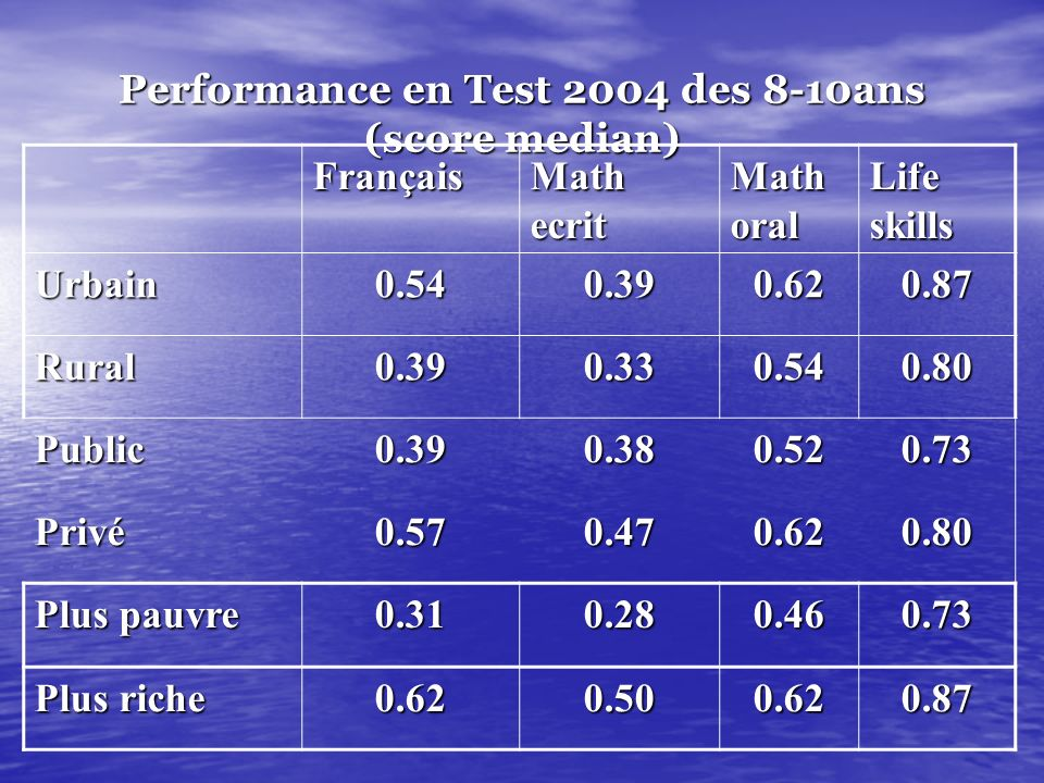 Performance en Test 2004 des 8-10ans (score median)