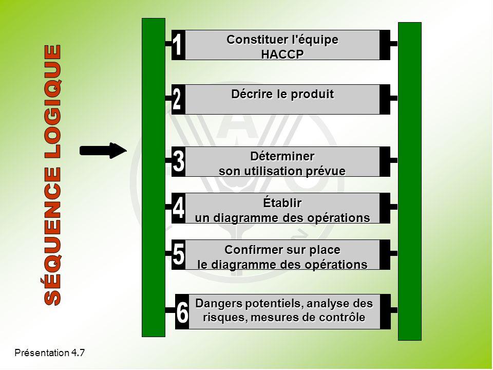 1 2 SÉQUENCE LOGIQUE 3 4 5 6 Constituer l équipe HACCP