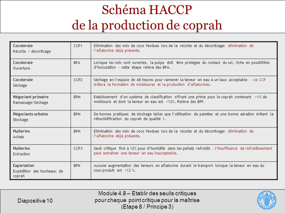 Schéma HACCP de la production de coprah
