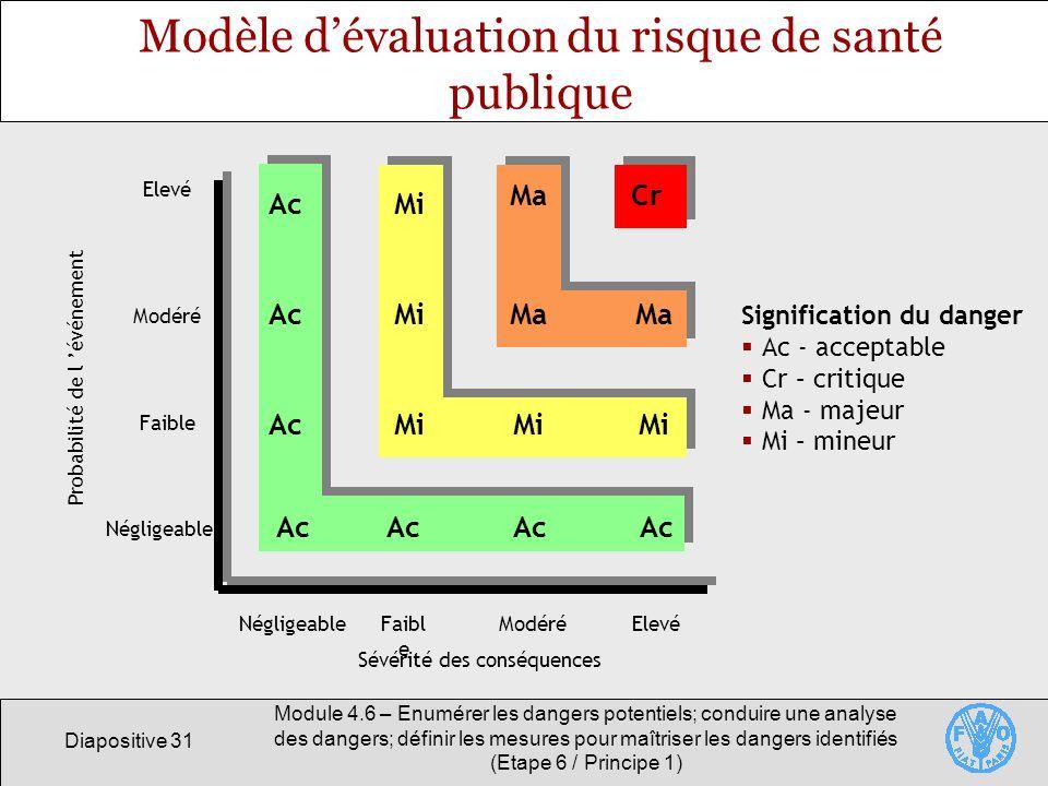 Modèle d'évaluation du risque de santé publique