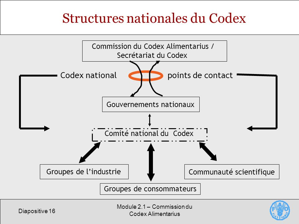 Structures nationales du Codex