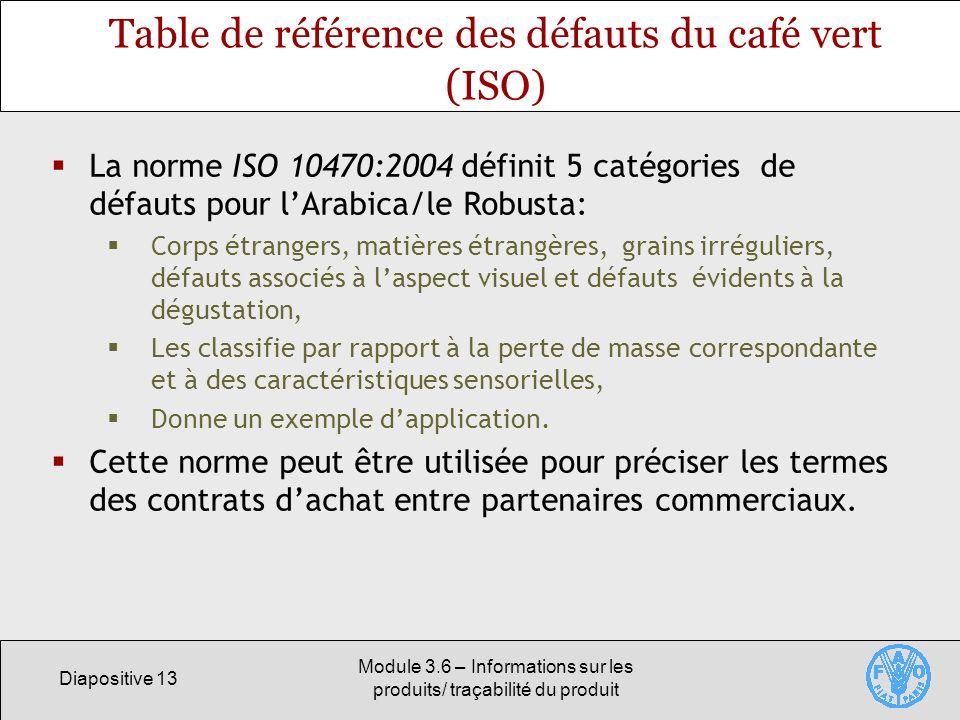 Table de référence des défauts du café vert (ISO)