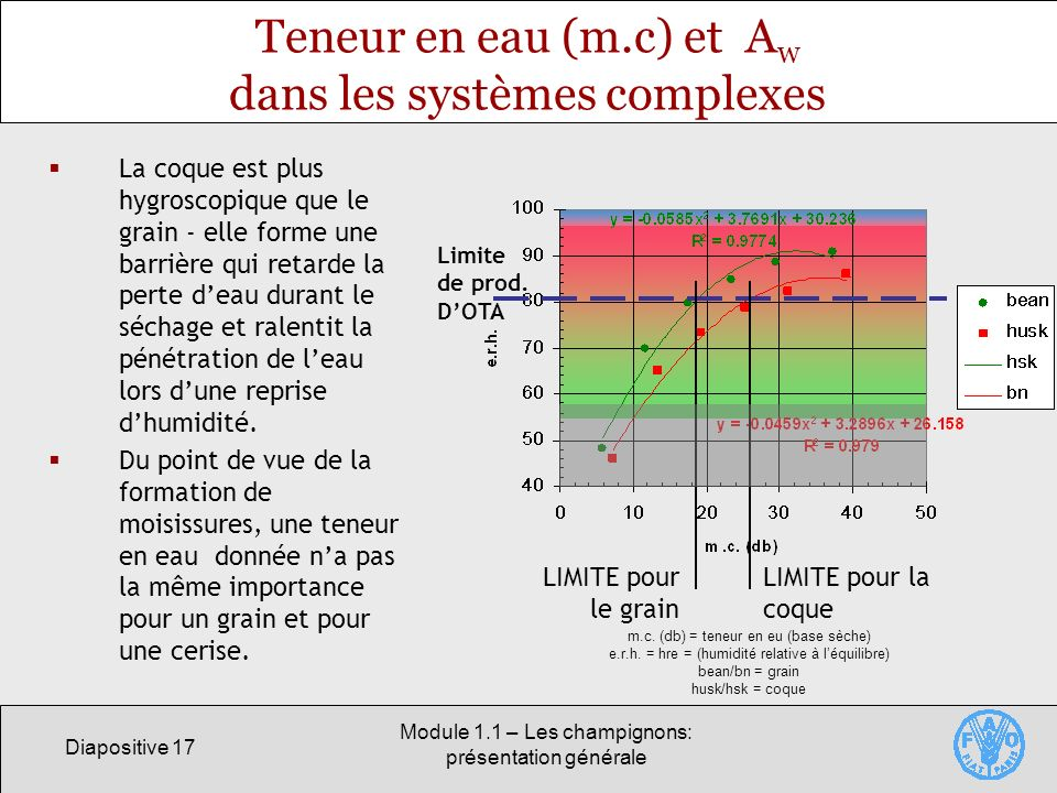 Teneur en eau (m.c) et Aw dans les systèmes complexes