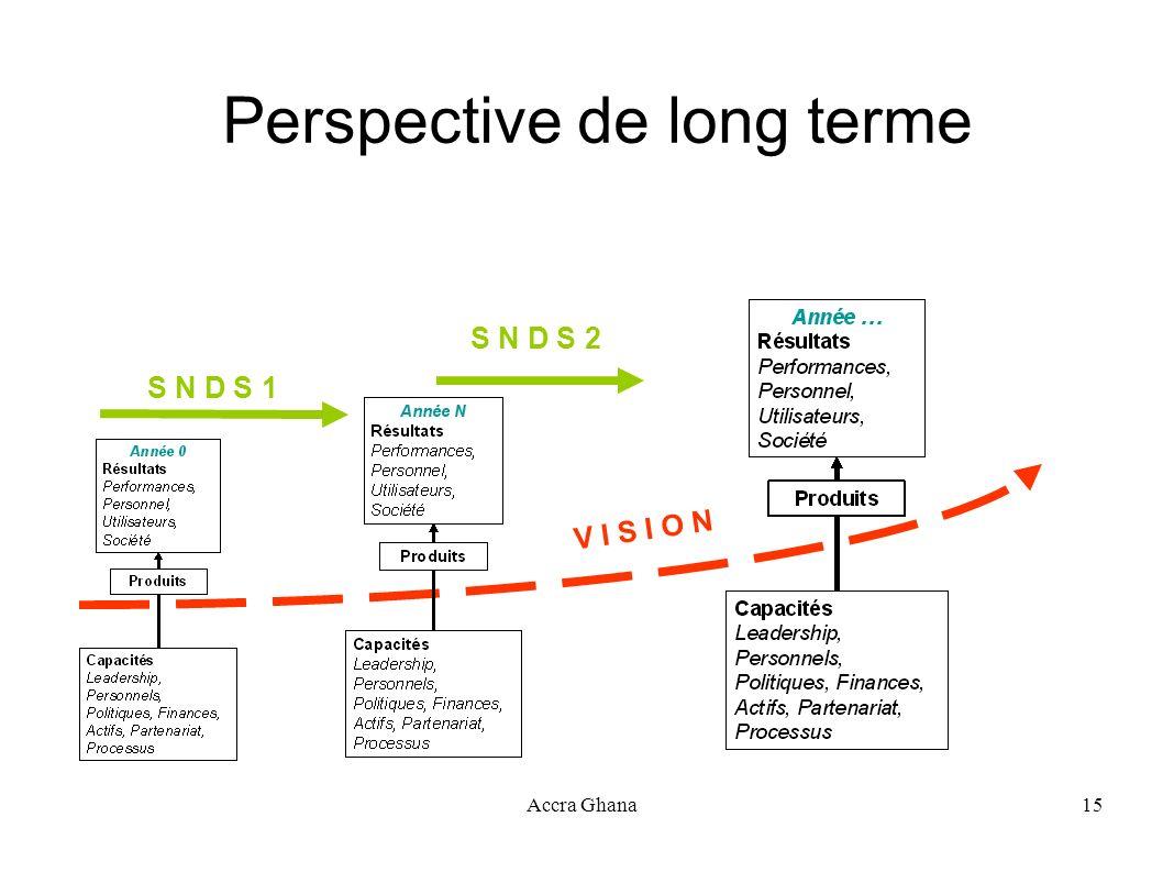 Perspective de long terme