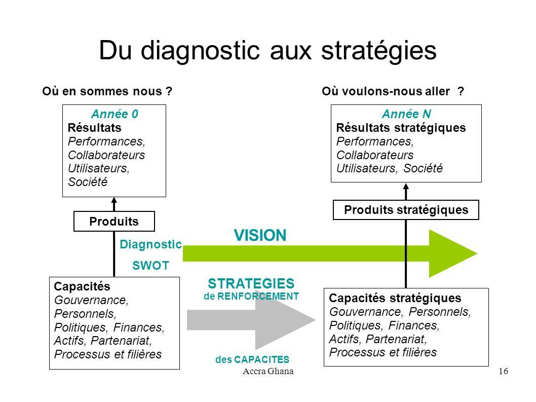 Du diagnostic aux stratégies