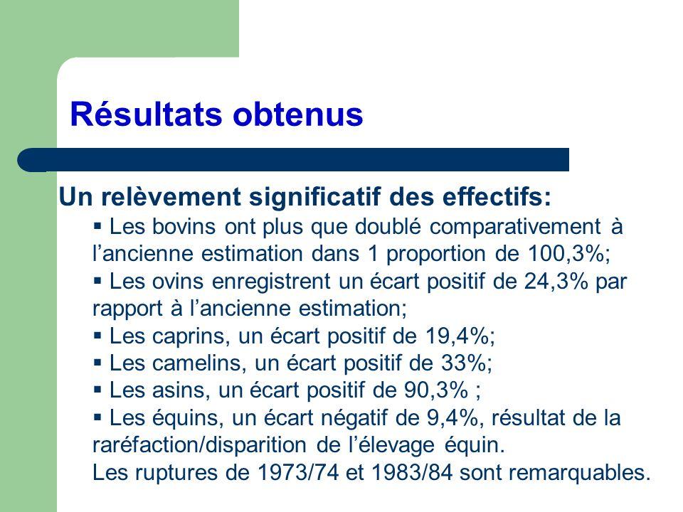 Résultats obtenus Un relèvement significatif des effectifs: