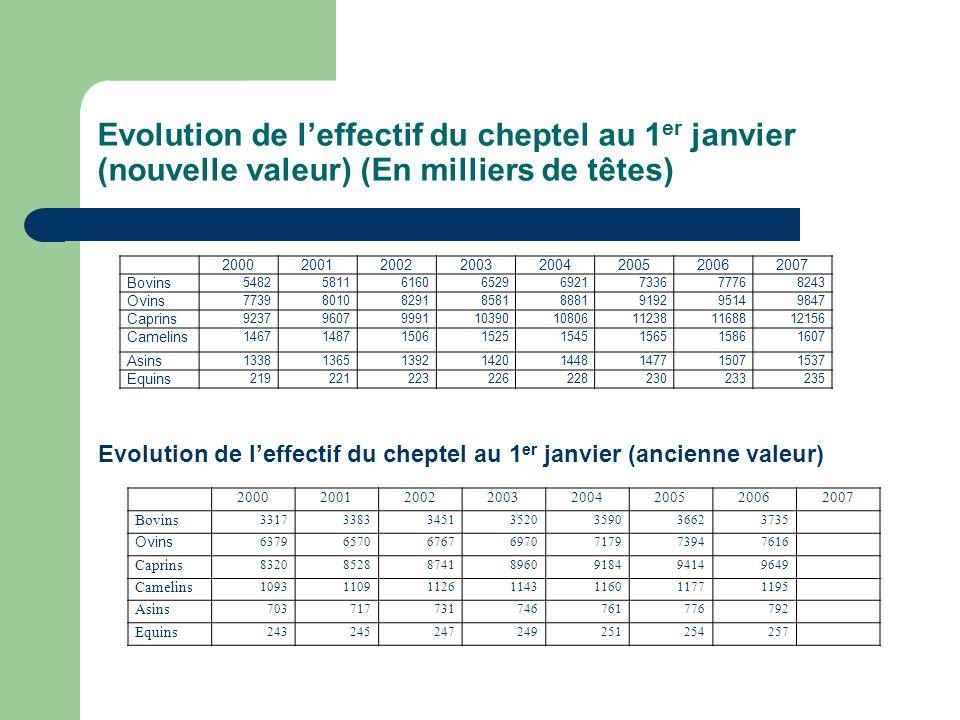 Evolution de l'effectif du cheptel au 1er janvier (nouvelle valeur) (En milliers de têtes)