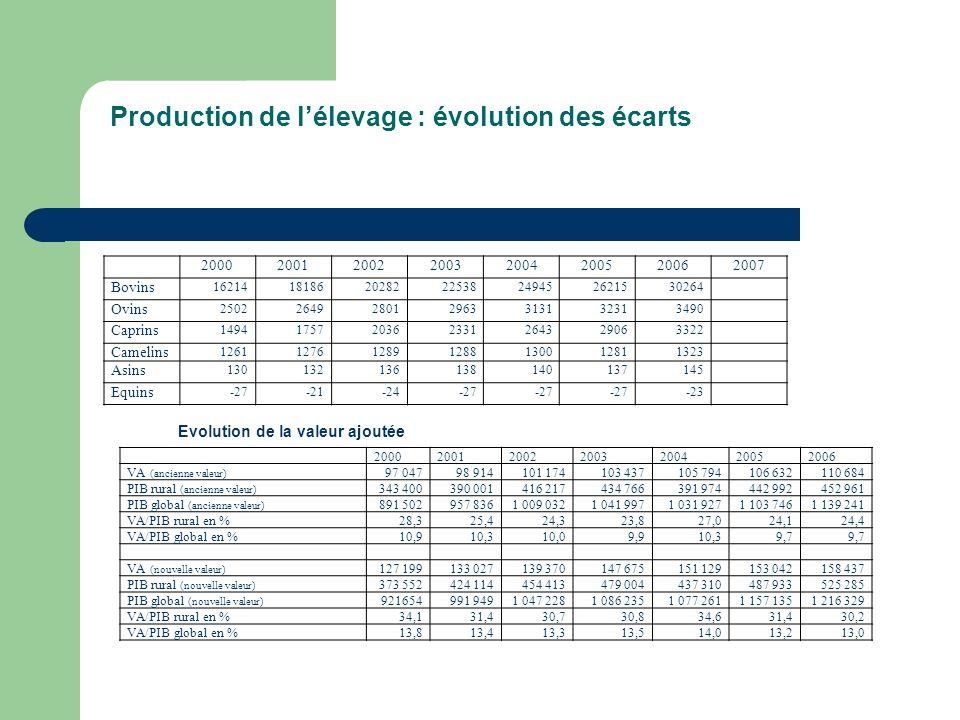 Production de l'élevage : évolution des écarts