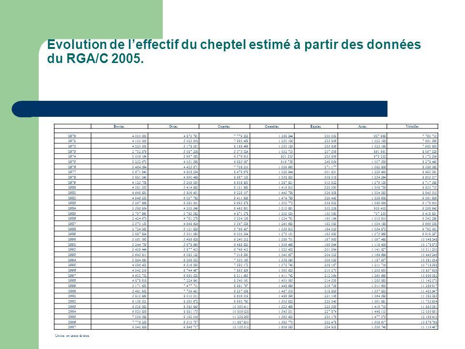 Evolution de l'effectif du cheptel estimé à partir des données du RGA/C 2005.