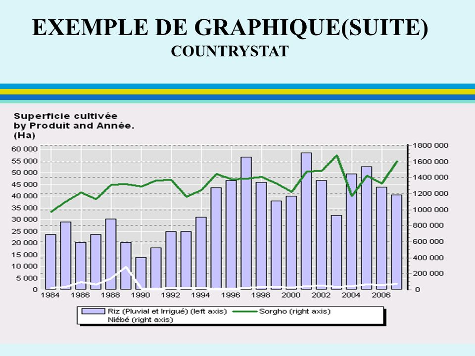 EXEMPLE DE GRAPHIQUE(SUITE) COUNTRYSTAT