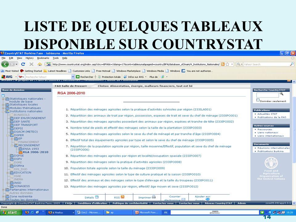 LISTE DE QUELQUES TABLEAUX DISPONIBLE SUR COUNTRYSTAT