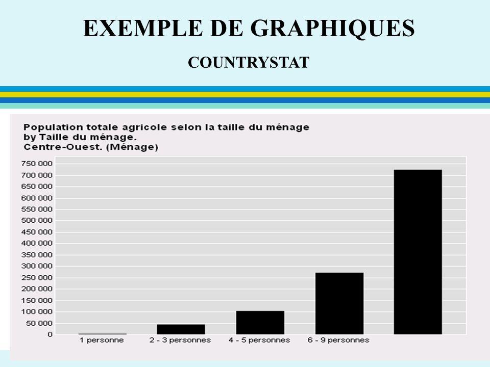 EXEMPLE DE GRAPHIQUES COUNTRYSTAT