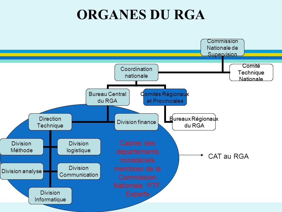 ORGANES DU RGACadres des départements ministériels membres de la Commission Nationale, PTF, Experts.