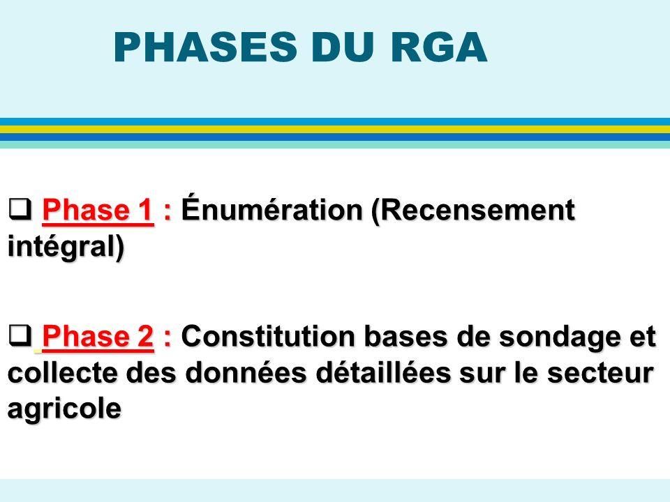 PHASES DU RGA Phase 1 : Énumération (Recensement intégral)