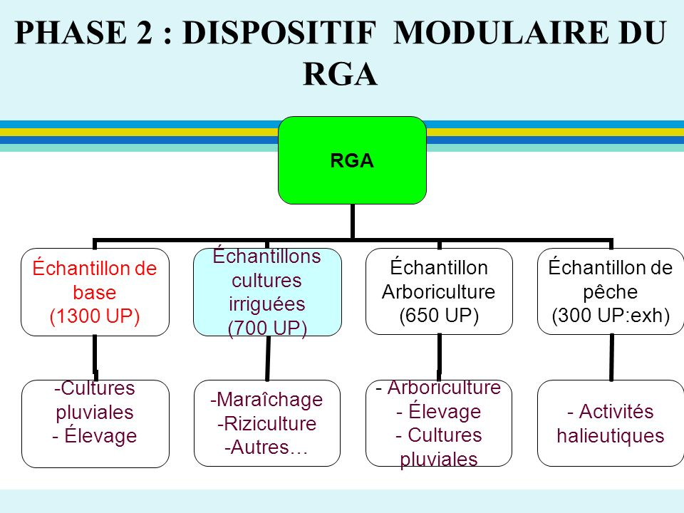 PHASE 2 : DISPOSITIF MODULAIRE DU RGA