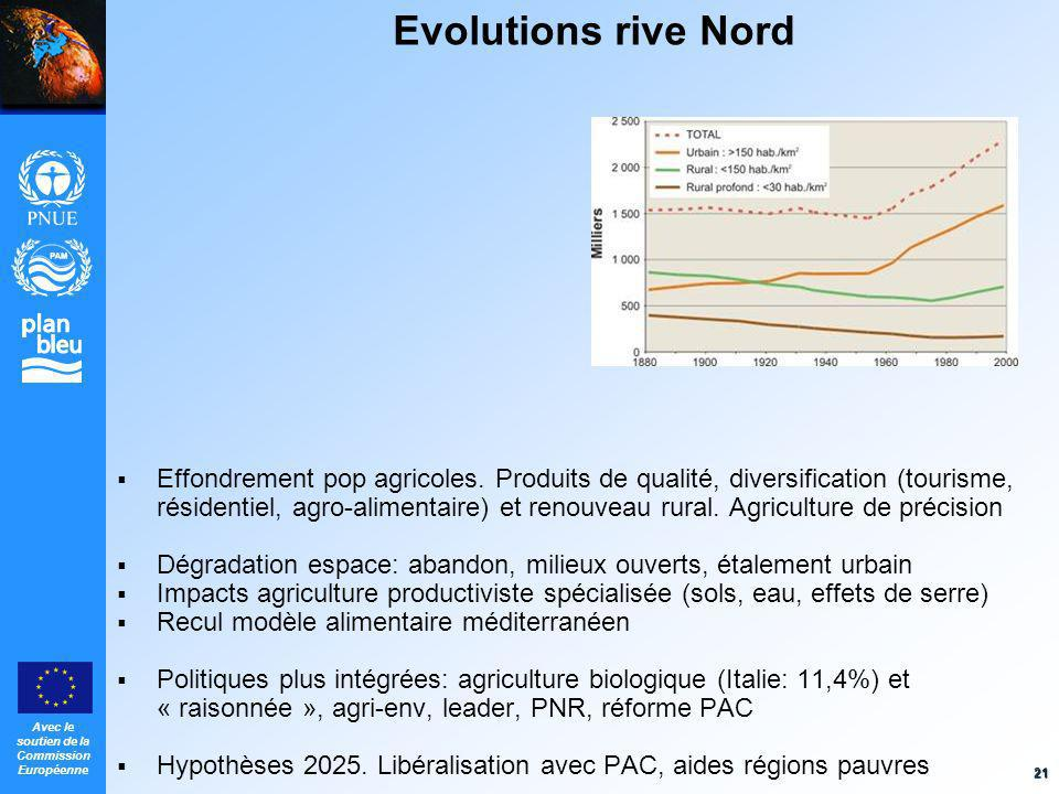 Evolutions rive Nord