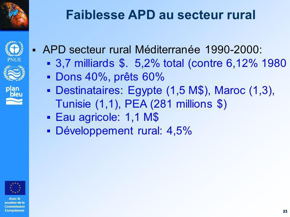 Faiblesse APD au secteur rural