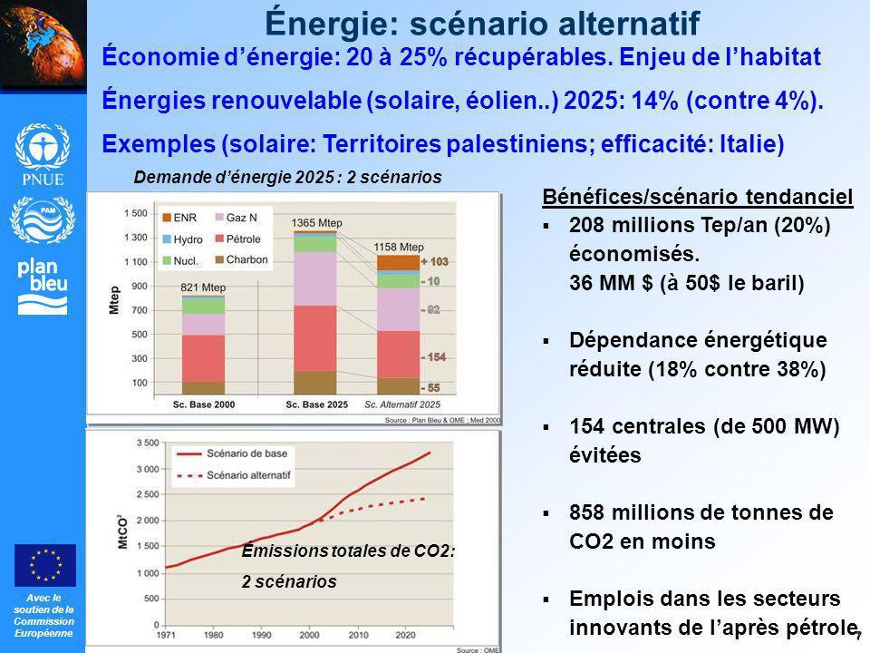 Énergie: scénario alternatif