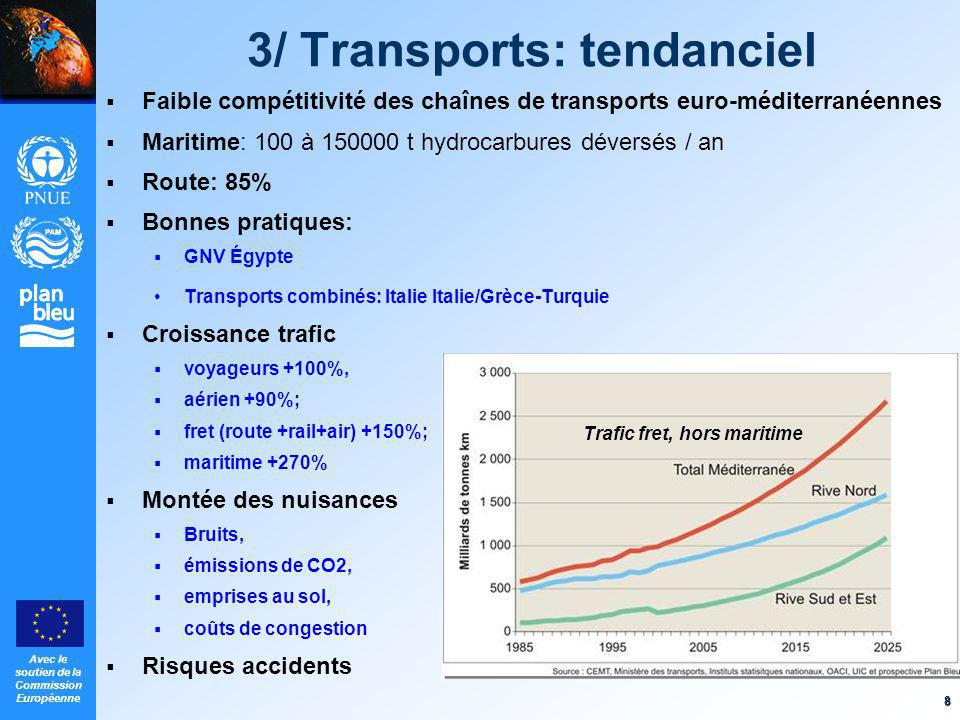 3/ Transports: tendanciel