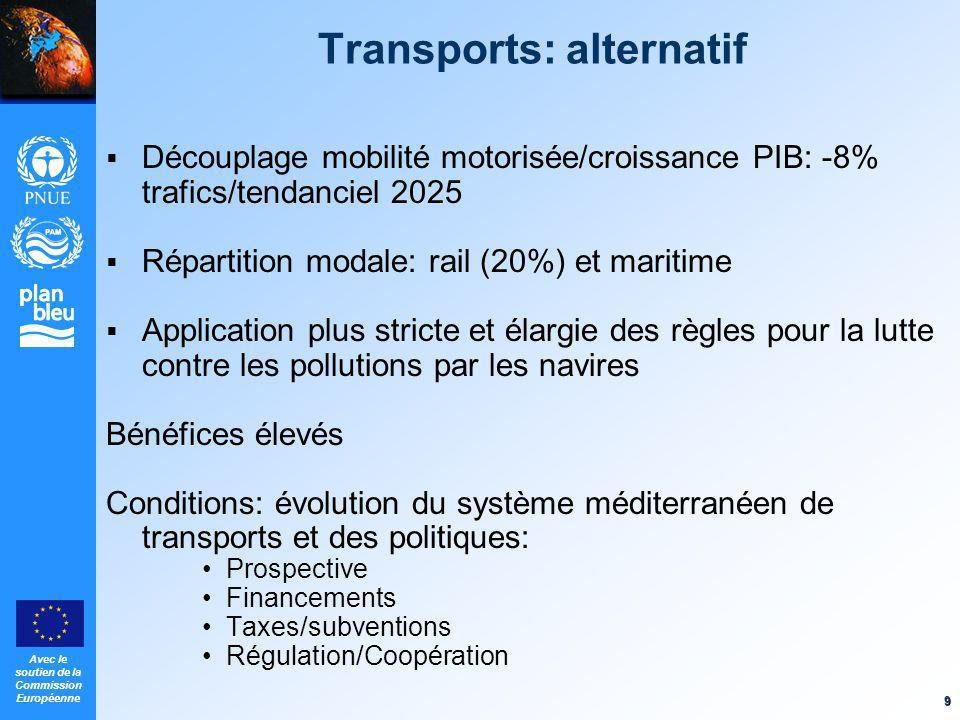 Transports: alternatif