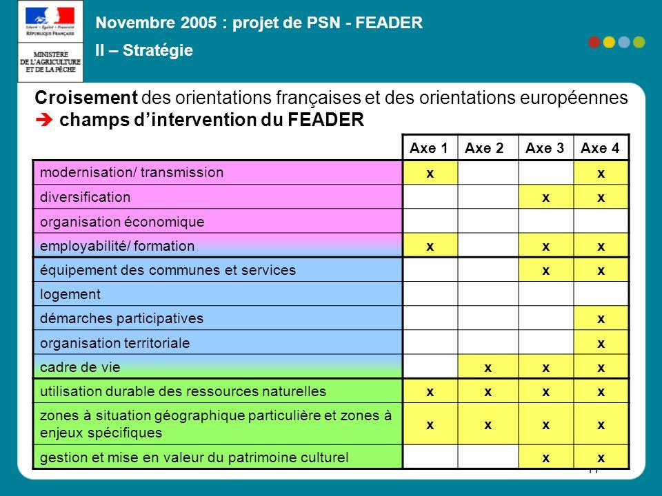 II – Stratégie Croisement des orientations françaises et des orientations européennes  champs d'intervention du FEADER.