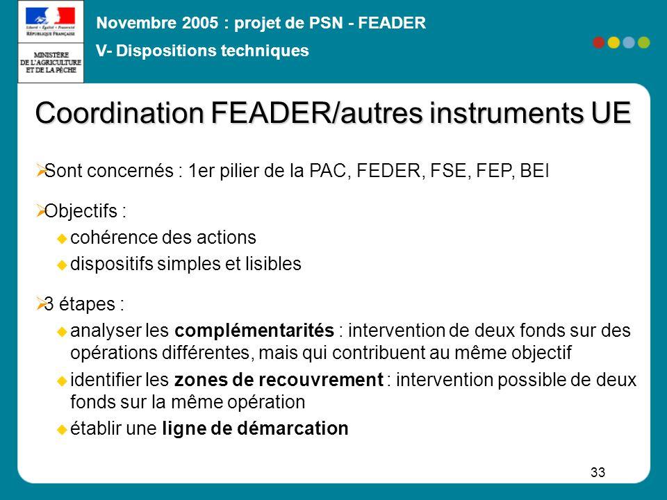 Coordination FEADER/autres instruments UE