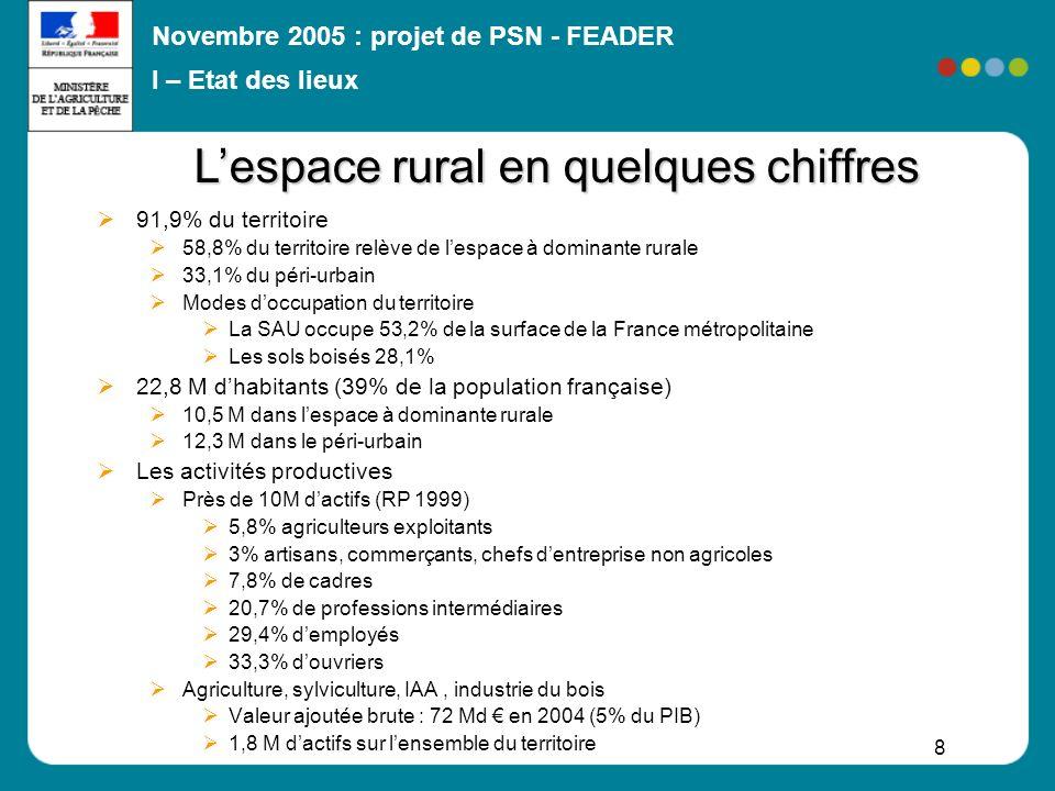 L'espace rural en quelques chiffres