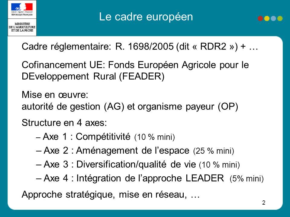 Le cadre européen Cadre réglementaire: R. 1698/2005 (dit « RDR2 ») + …