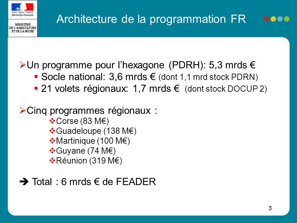 Architecture de la programmation FR