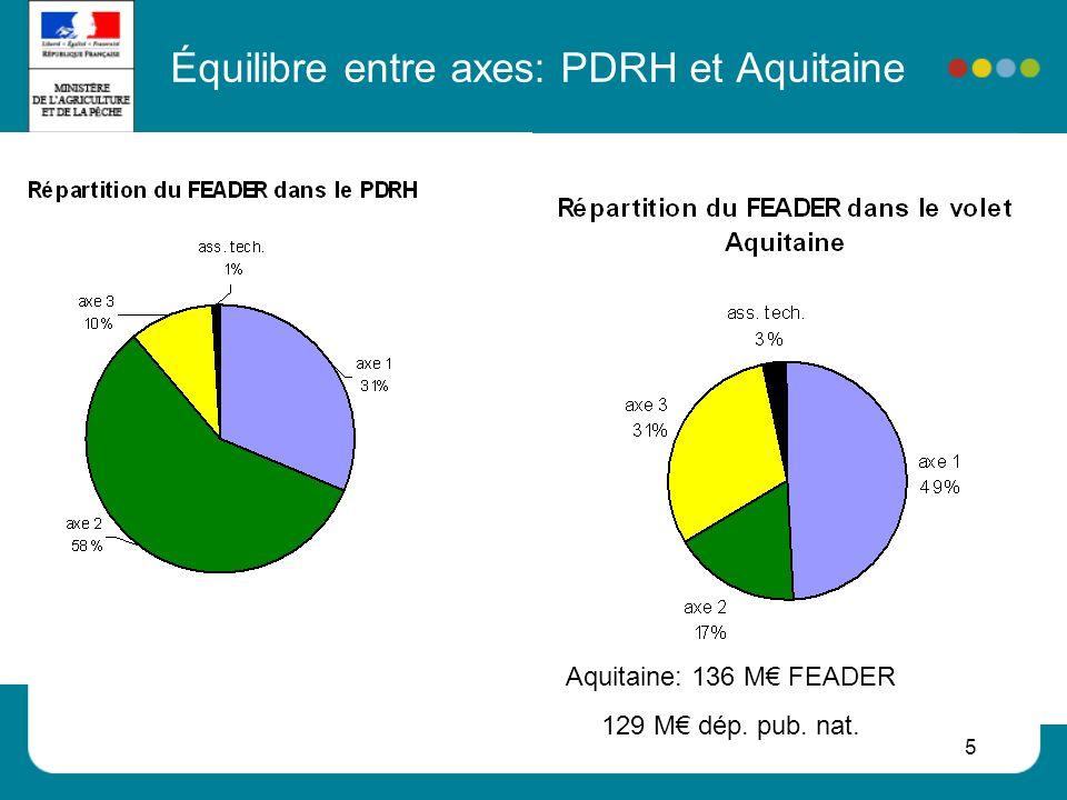 Équilibre entre axes: PDRH et Aquitaine