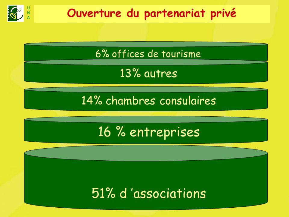 Ouverture du partenariat privé