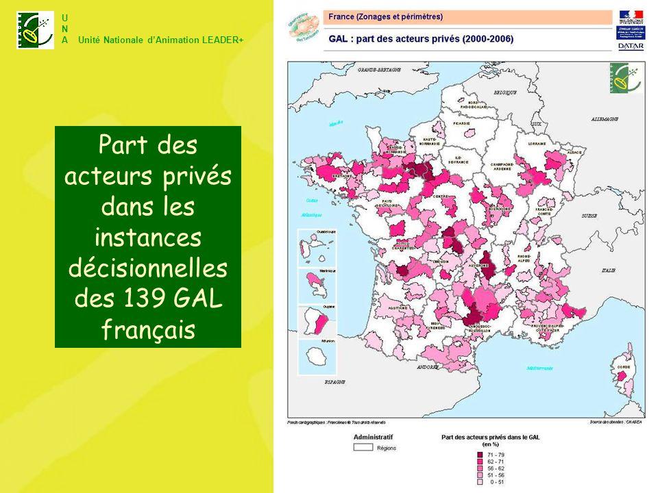 Part des acteurs privés dans les instances décisionnelles des 139 GAL français