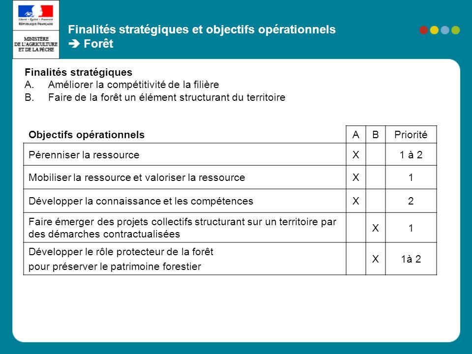 Finalités stratégiques et objectifs opérationnels  Forêt