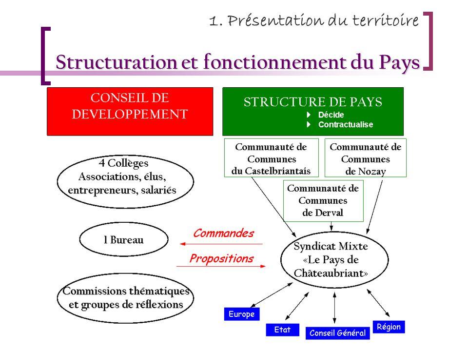 Structuration et fonctionnement du Pays