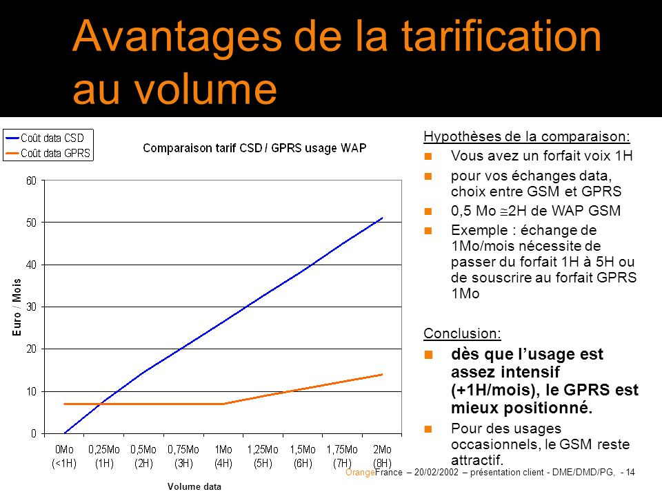 Avantages de la tarification au volume