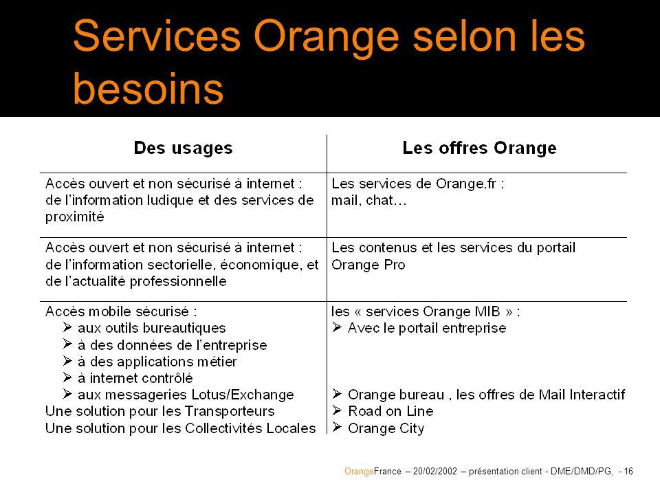 Services Orange selon les besoins