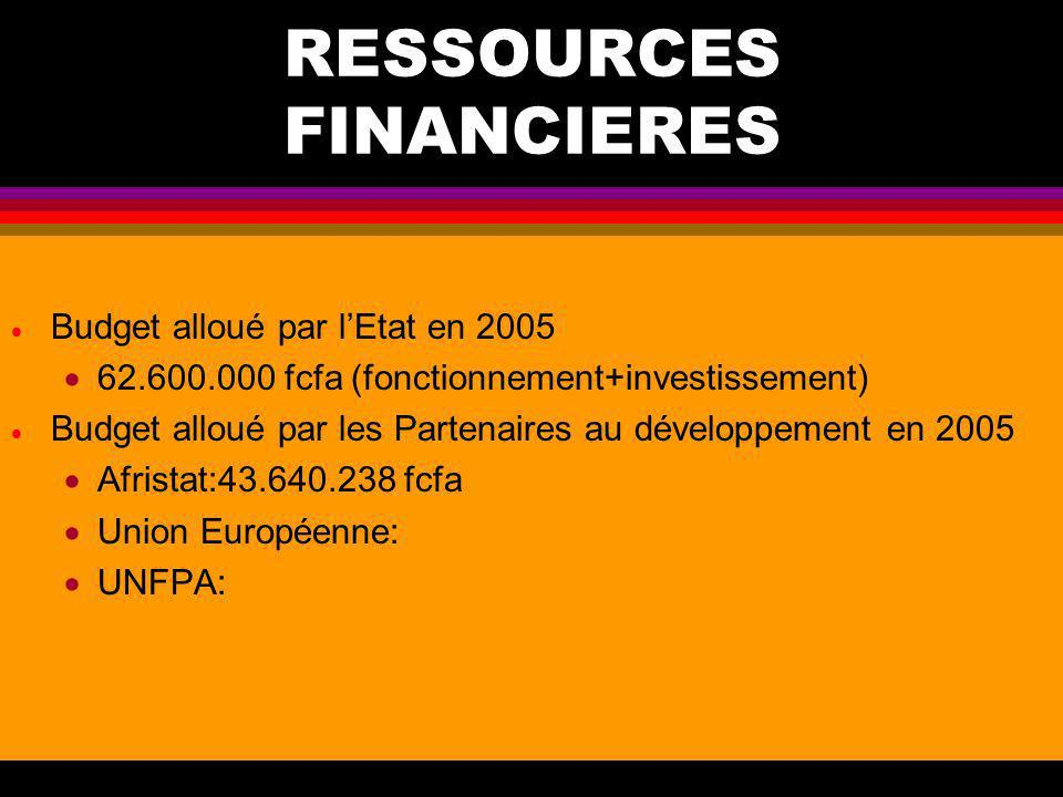 RESSOURCES FINANCIERES
