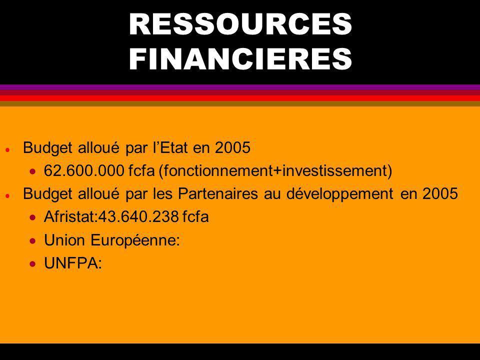 RESSOURCES FINANCIERES