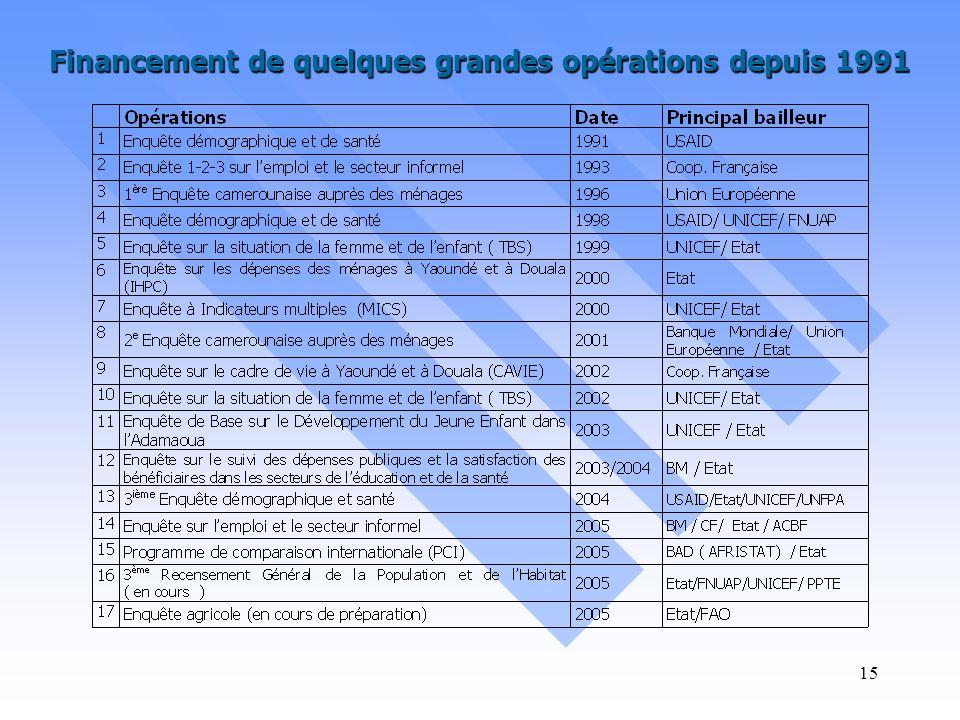Financement de quelques grandes opérations depuis 1991