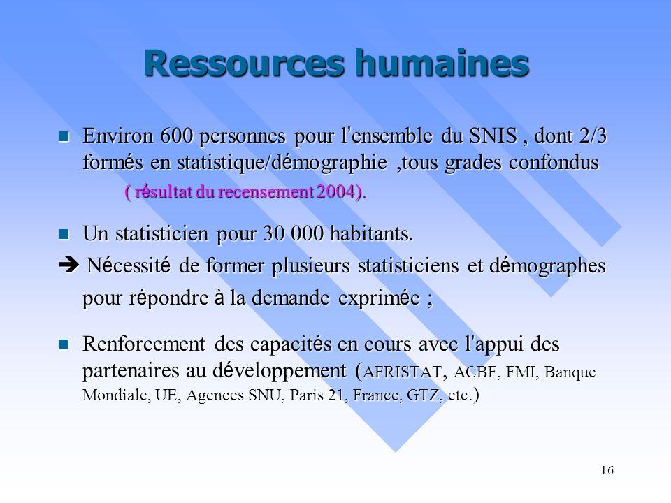 Ressources humaines Environ 600 personnes pour l'ensemble du SNIS , dont 2/3 formés en statistique/démographie ,tous grades confondus.