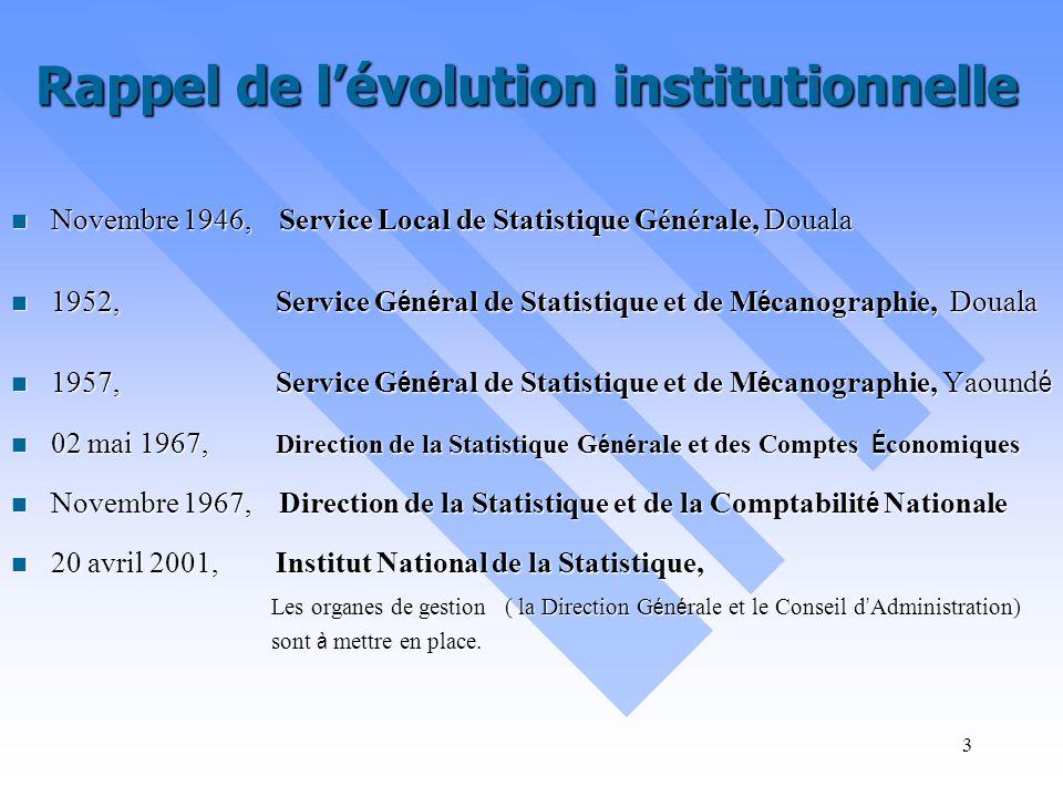 Rappel de l'évolution institutionnelle