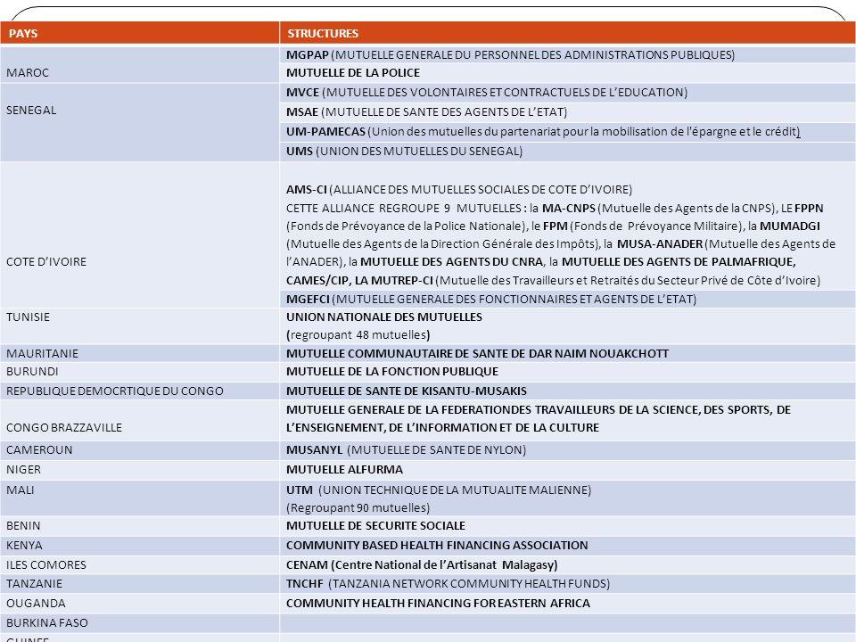 UAM-OCTOBRE2011-QUEBEC PAYS STRUCTURES MAROC