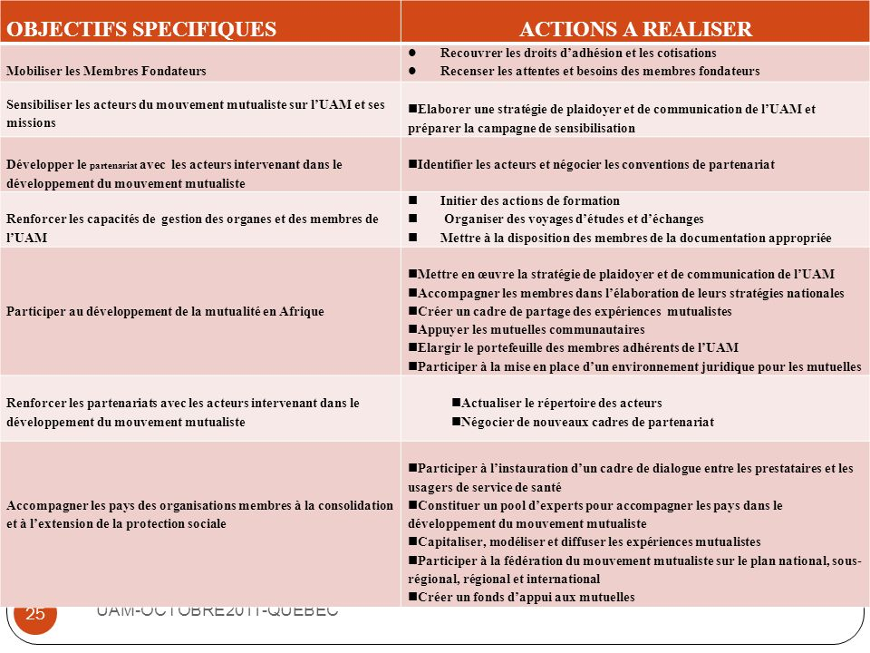 OBJECTIFS SPECIFIQUES ACTIONS A REALISER