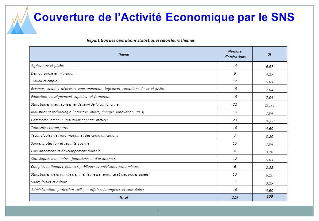 Couverture de l'Activité Economique par le SNS