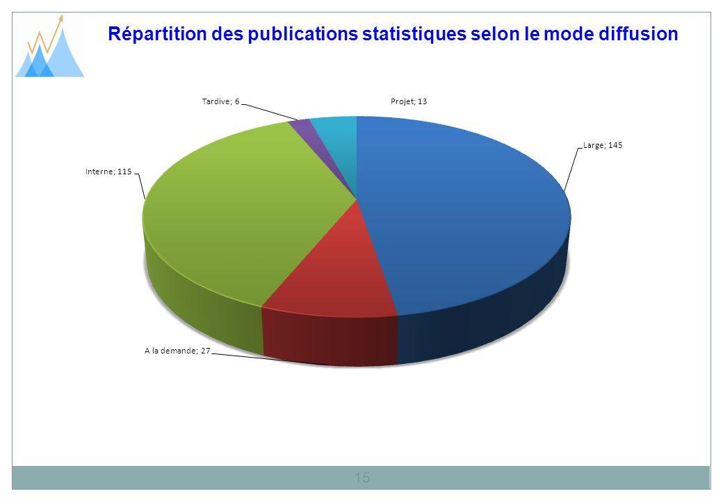 Répartition des publications statistiques selon le mode diffusion