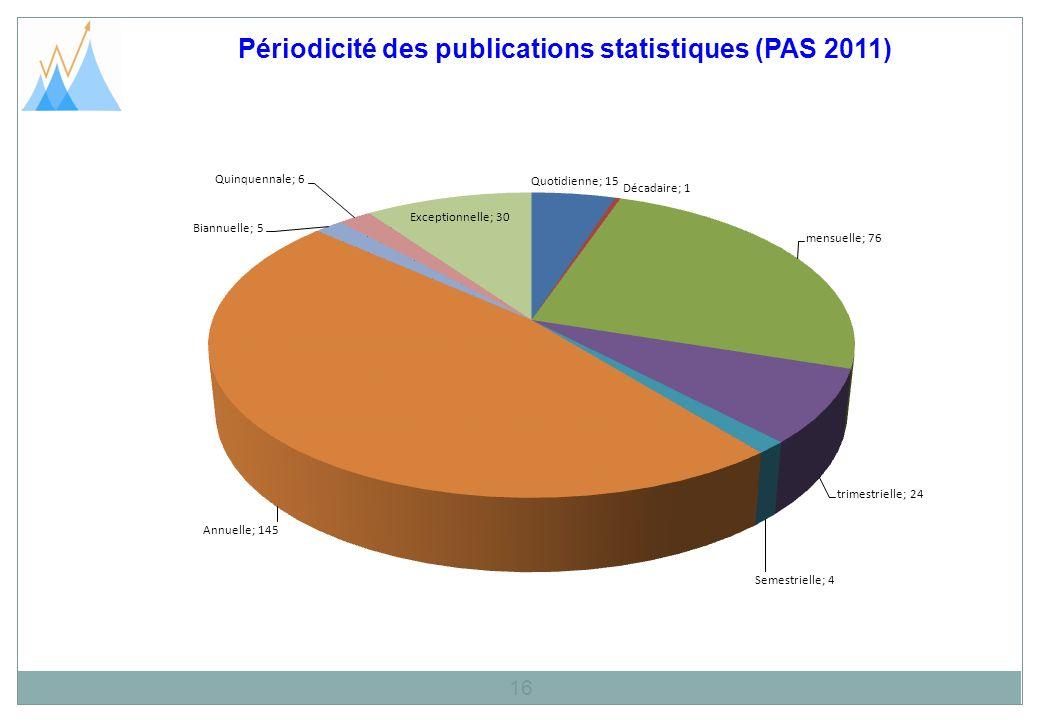 Périodicité des publications statistiques (PAS 2011)
